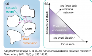 nanoporus_radiation_tolerant_materials_schematic-cropped+ref